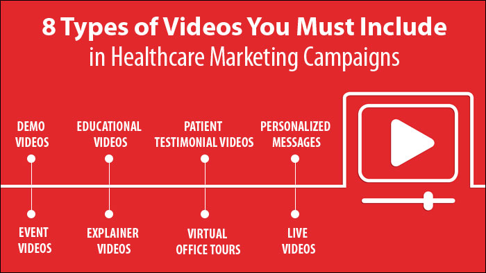 Types of videos of Healthcare Marketing
