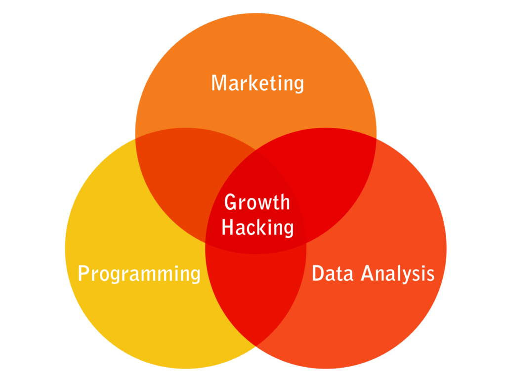Growth Marketing Hacks for 2020