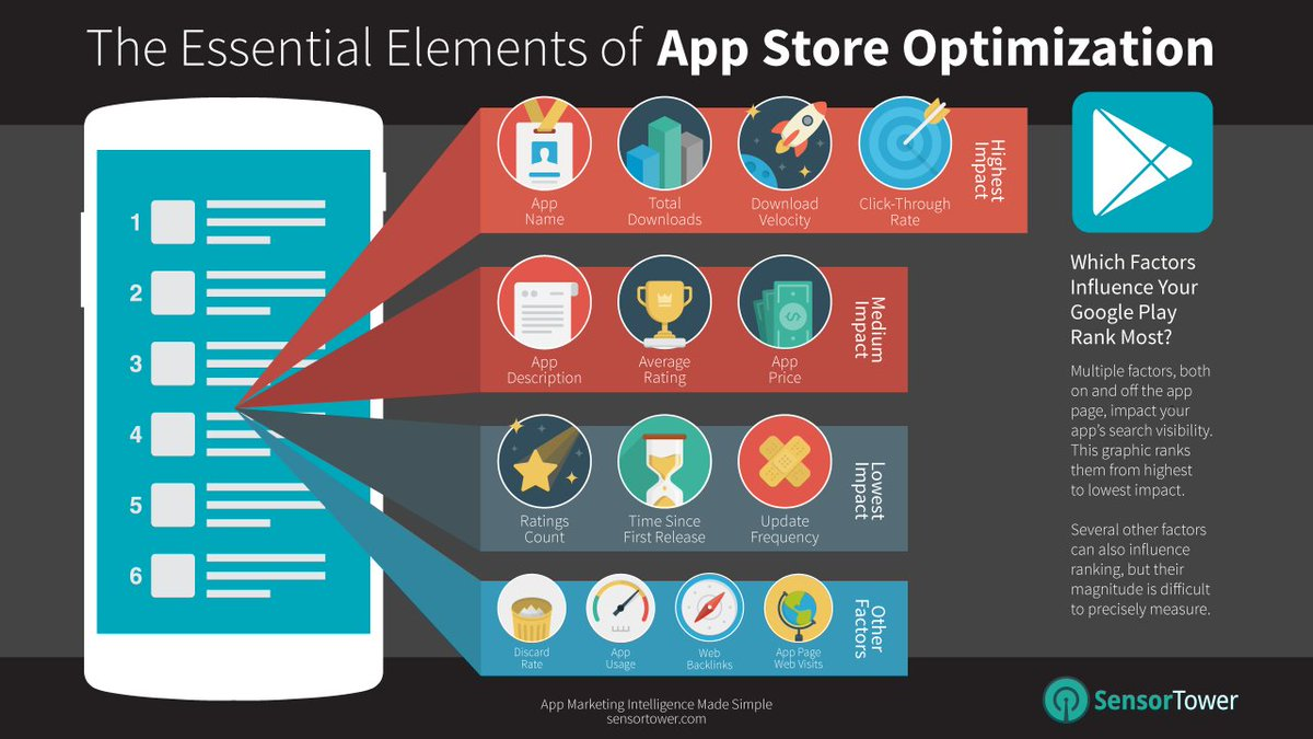Digital Marketing for Apps - Digital Lab Agency