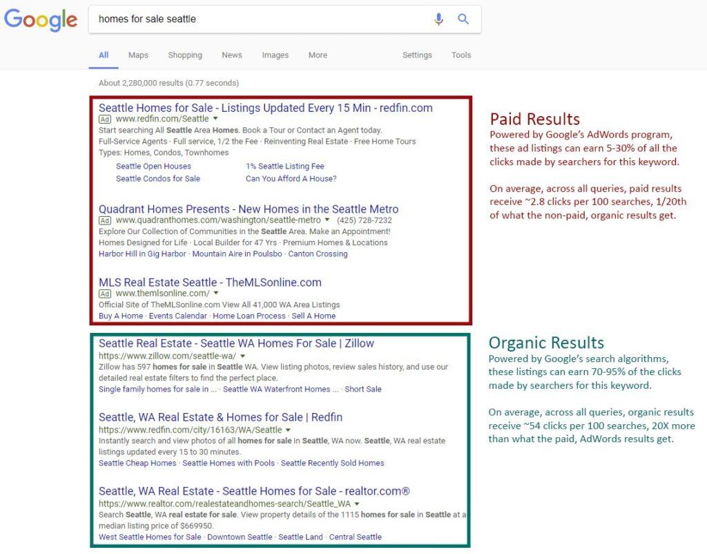 Organic Google Search